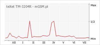 Wykres zmian popularności telefonu teXet TM-3204R