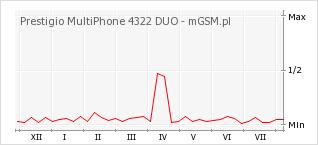 Wykres zmian popularności telefonu Prestigio MultiPhone 4322 DUO