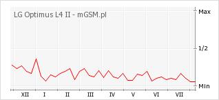 Wykres zmian popularności telefonu LG Optimus L4 II