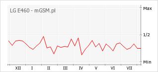 Wykres zmian popularności telefonu LG E460