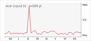 Wykres zmian popularności telefonu Acer Liquid S1