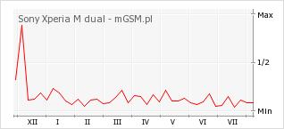 Wykres zmian popularności telefonu Sony Xperia M dual