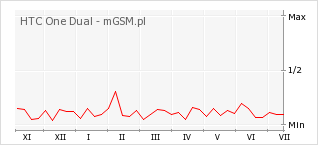 Wykres zmian popularności telefonu HTC One Dual