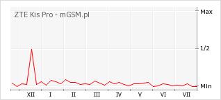 Wykres zmian popularności telefonu ZTE Kis Pro