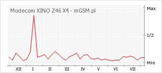 Wykres zmian popularności telefonu Modecom XINO Z46 X4