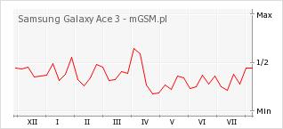 Wykres zmian popularności telefonu Samsung Galaxy Ace 3