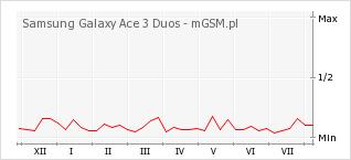 Wykres zmian popularności telefonu Samsung Galaxy Ace 3 Duos