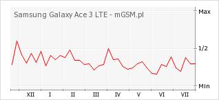 Wykres zmian popularności telefonu Samsung Galaxy Ace 3 LTE