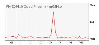 Wykres zmian popularności telefonu Fly IQ4410 Quad Phoenix
