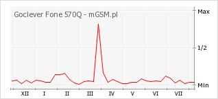 Wykres zmian popularności telefonu Goclever Fone 570Q