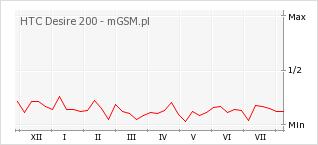Wykres zmian popularności telefonu HTC Desire 200