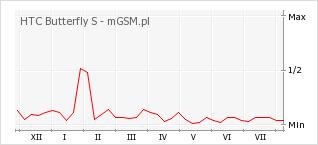 Wykres zmian popularności telefonu HTC Butterfly S