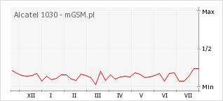 Wykres zmian popularności telefonu Alcatel 1030