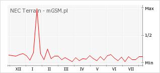 Wykres zmian popularności telefonu NEC Terrain