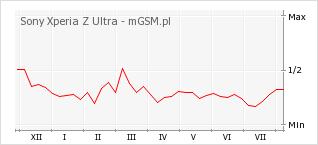 Wykres zmian popularności telefonu Sony Xperia Z Ultra