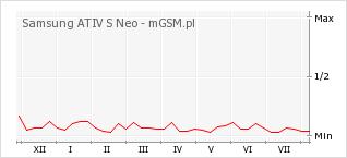 Wykres zmian popularności telefonu Samsung ATIV S Neo