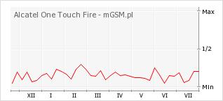 Wykres zmian popularności telefonu Alcatel One Touch Fire