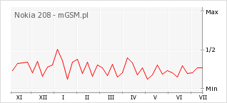 Wykres zmian popularności telefonu Nokia 208