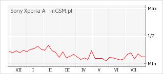 Wykres zmian popularności telefonu Sony Xperia A