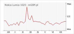 Wykres zmian popularności telefonu Nokia Lumia 1020