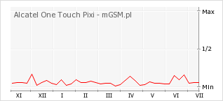 Wykres zmian popularności telefonu Alcatel One Touch Pixi