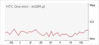 Wykres zmian popularności telefonu HTC One mini