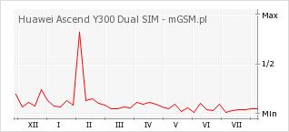 Wykres zmian popularności telefonu Huawei Ascend Y300 Dual SIM