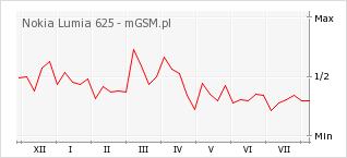 Wykres zmian popularności telefonu Nokia Lumia 625