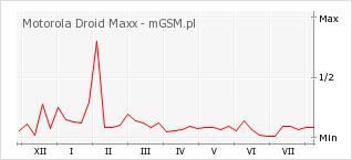 Wykres zmian popularności telefonu Motorola Droid Maxx