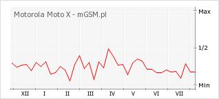Wykres zmian popularności telefonu Motorola Moto X