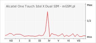 Wykres zmian popularności telefonu Alcatel One Touch Idol X Dual SIM
