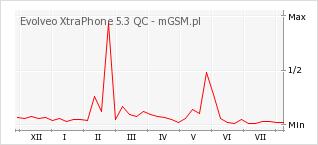 Wykres zmian popularności telefonu Evolveo XtraPhone 5.3 QC