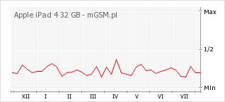 Wykres zmian popularności telefonu Apple iPad 4 32 GB