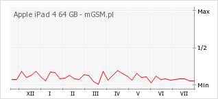 Wykres zmian popularności telefonu Apple iPad 4 64 GB