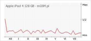 Wykres zmian popularności telefonu Apple iPad 4 128 GB
