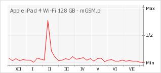 Wykres zmian popularności telefonu Apple iPad 4 Wi-Fi 128 GB