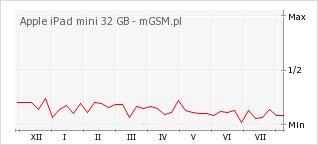 Wykres zmian popularności telefonu Apple iPad mini 32 GB