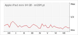 Wykres zmian popularności telefonu Apple iPad mini 64 GB