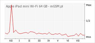 Wykres zmian popularności telefonu Apple iPad mini Wi-Fi 64 GB