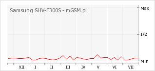 Wykres zmian popularności telefonu Samsung SHV-E300S