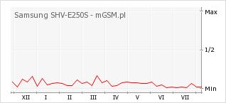 Wykres zmian popularności telefonu Samsung SHV-E250S