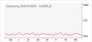 Wykres zmian popularności telefonu Samsung SHV-E160S