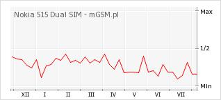 Wykres zmian popularności telefonu Nokia 515 Dual SIM