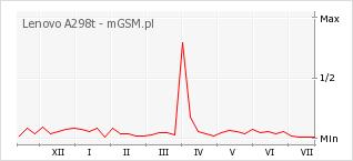 Wykres zmian popularności telefonu Lenovo A298t