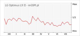Wykres zmian popularności telefonu LG Optimus L9 II