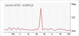 Wykres zmian popularności telefonu Lenovo A750