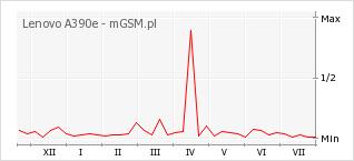 Wykres zmian popularności telefonu Lenovo A390e