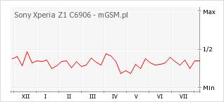Wykres zmian popularności telefonu Sony Xperia Z1 C6906