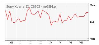 Wykres zmian popularności telefonu Sony Xperia Z1 C6903
