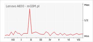 Wykres zmian popularności telefonu Lenovo A830